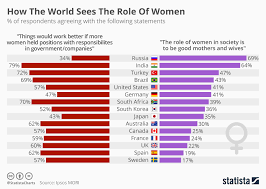 Women Chart Chart How The World Sees The Role Of Women Statista