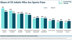Nfl Ratings Chart How Many Americans Are Sports Fans Marketing Charts