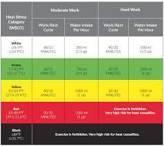 Wbgt Chart Wet Bulb Globe Temperature Ariels Checklist