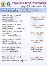 อัพเดท! นนทบุรี ยอดพุ่ง 'ติดเชื้อโควิด 19' เพิ่มขึ้นน่าวิตก