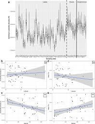 Endothermy Vs Ectothermy Venn Diagram Adaptive And Maladaptive Genetic Diversity In Small