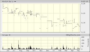Glh Stock Chart Global Health Ltd Au Glh Advanced Chart Asx Au Glh