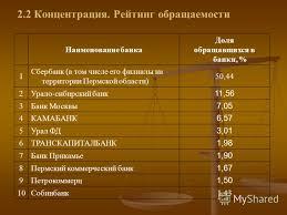 Презентация на тему Отчет о прохождении учебно ознакомительной  5 2 2 Концентрация Рейтинг обращаемости Наименование банка Доля обращавшихся