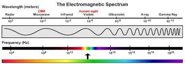 Em Spectrum Frequency Chart Electromagnetic Spectrum Gce Study Buddy The