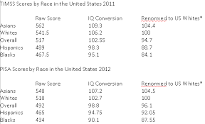 Act Iq Correlation Chart Iqs Of Races In The United States The Alternative Hypothesis