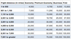British Airways Miles Chart 6 Reason To Love British Airways Avios