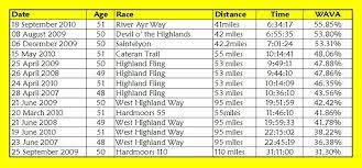 Age Graded Results John Kynastons Ultra Running Diary