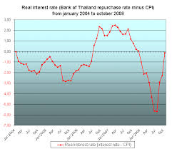 Chart Real Interest Rate And Minimum Lending Rate