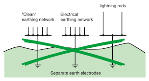 emc earthing principles and structures electrical installation r3 independent earth electrodes a solution generally not acceptable for safety and emc reasons