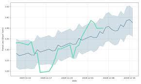 Singtel Price Chart Singtel 10 Stock Forecast Down To 3 175 Sgd Z77 Stock
