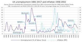 Stamp Weight Chart Uk Unemployment In The United Kingdom Wikipedia