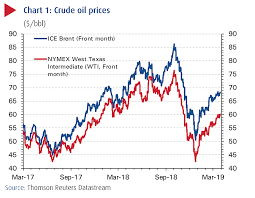 Tightening Supplies Drive Oil To Best Quarterly Performance