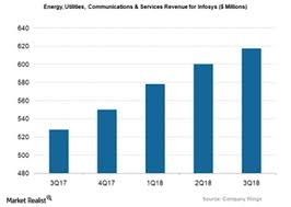 How Infosyss Telecom And Energy Portfolio Boosts Its