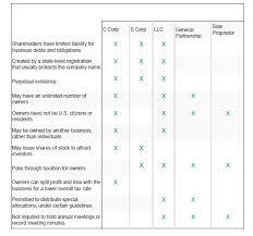Entity Comparison Chart Lonestarconsultinggroup