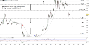 Bitcoin Btc Weekly Forecast Btc Usd Price Possible Test