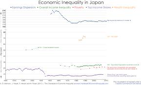 Japan The Chartbook Of Economic Inequality