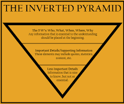 how to organize a paper the inverted pyramid format the visual example of the inverted pyramid