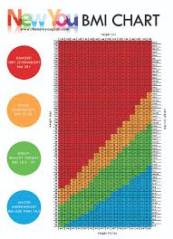 Bmi Chart What Is Your Healthy Weight New You Plan Vlcd Tfr