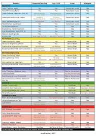 Rodan And Fields Safety Chart Pregnant What Can Your Client Use Rodan Fields Canada
