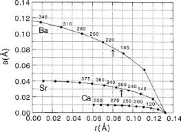 ionic size fig 4 calculated variance of the ionic radii s vs the difference