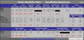 Ar15 Buffer Weight Chart Can Someone Educate Me About Buffer Weights Ar15