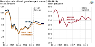 Brent Crude Oil Price Chart 2018 Eia Raises Crude Oil Gasoline Price Forecasts For 2018