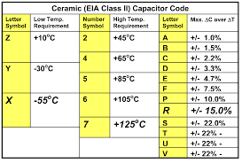 Smd Capacitor Size Chart Capacitor Ceramic Caps Vs Electrolytic What Are The