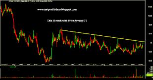 Lt Technical Chart Technical Charts Sbin Lt Icici Bank Hindalco Tradingbets
