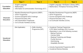 What Is A Progression Chart Progression Chart