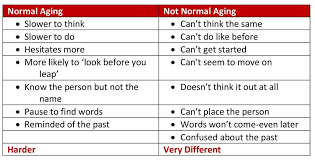 Types Of Dementia Chart Brain Health Aging And Disability Resource Center Adrc