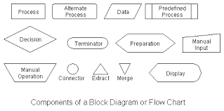 The Tootoz Blog Flow Charts Explained With Diagrams