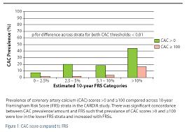 Agatston Score Chart Coronary Artery Calcium Scoring In Decision Making The Mesa