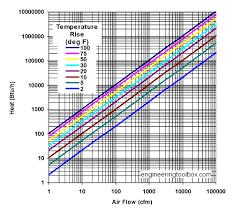 Hvac Cfm Air Flow Chart Air Heating Systems