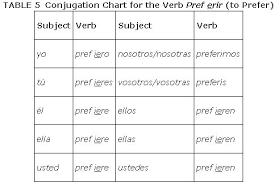 Venir Verb Chart Stem Changing Verbs In The Present Tense