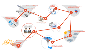 types of flowcharts Process Flow Diagram Template Process Flow Diagram Types #42