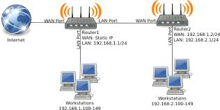 multiple subnets with dd wrt pdsl inc 2 wifi networks in one house at Two Router Home Network Diagram