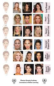 Face Shape Chart Great Chart Of Face Shapes And The Best Eyebrow Shapes For