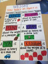 Metric Math Chart Weight Anchor Chart Customary And Metric Math Charts
