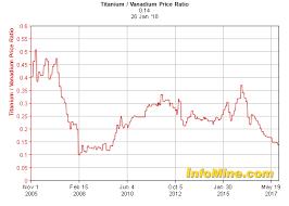 15 Year Titanium Vanadium Price Ratio Chart