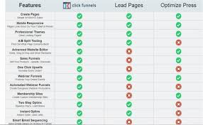 Clickfunnels Sign Up Chart Clickfunnels Pricing Review Vs Leadpages Pricing Review