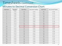 76 Unique Minutes To Decimal Hours Conversion Chart