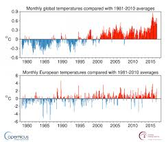 The Climate In Numbers And Graphs Astroedu