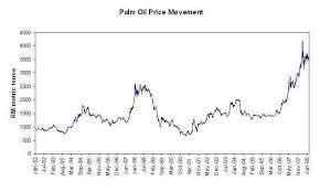 Cpo Future Price Chart 36 Actual Cpo Price Chart History