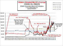 Inflation Adjusted Oil Prices Chart