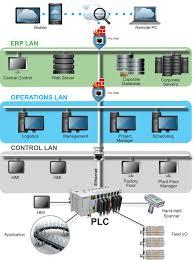 Fieldbus Designer Ethernet Vs Fieldbus