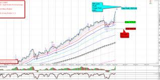 Saudi Arabia Stock Market Chart New Service Saudi Arabian Stock Exchange The Trading Tigers