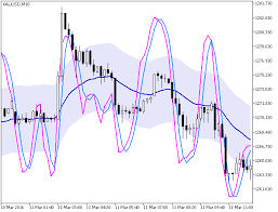 Stochastic Chart Indicator Stochastic Chart Forex Mt5 Indicator Forex Mt4 Indicators