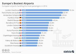 Airport Passenger Flow Chart Chart Europes Busiest Airports Statista