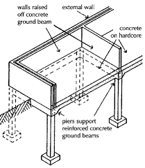 Small Picture Reinforced Concrete Footing Design Example Reinforced Concrete