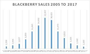 Blackberry Is The Roller Coaster Ride Over Blackberry